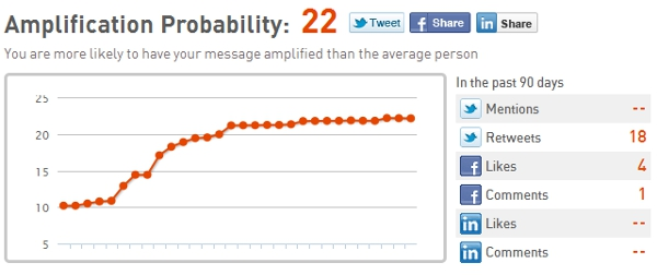 Klout Amplification