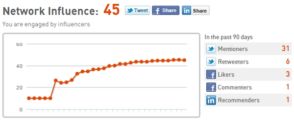 Klout Influence