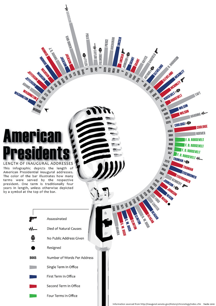 American President inaugural speeches