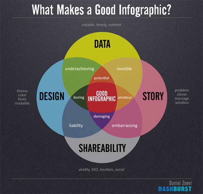What-Makes-A-Good-Infographic